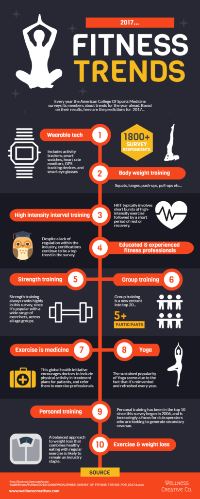 Fitness Trends 2017 Infographic