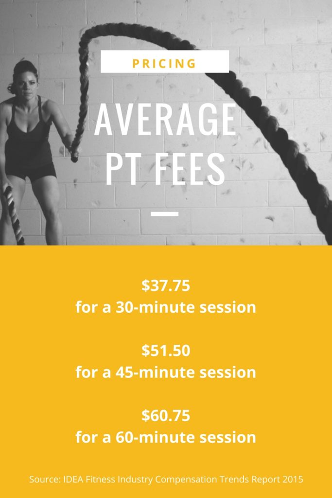 Personal Trainer Prices IDEAfit