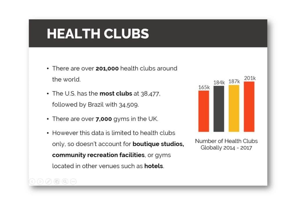 Fitness Market Data