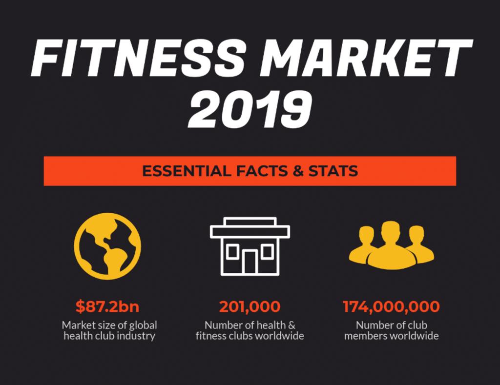 Fitness Market Size 2019