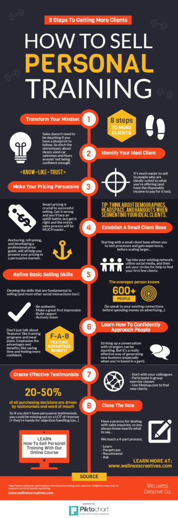 How-To-Sell-Personal-Training-Infographic-New