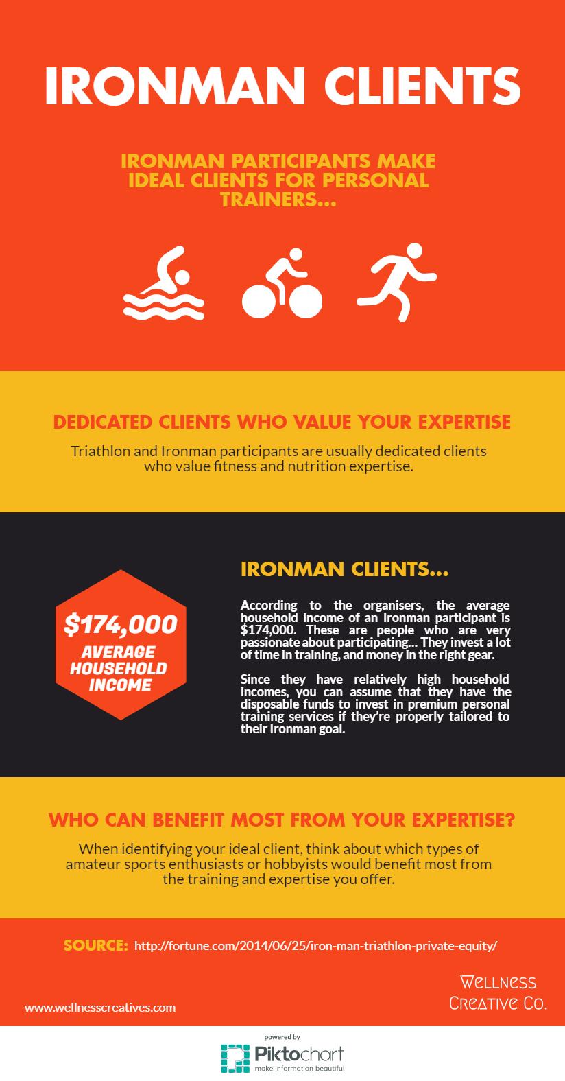 Marketing Personal Training Amateur Hobbyists Infographic