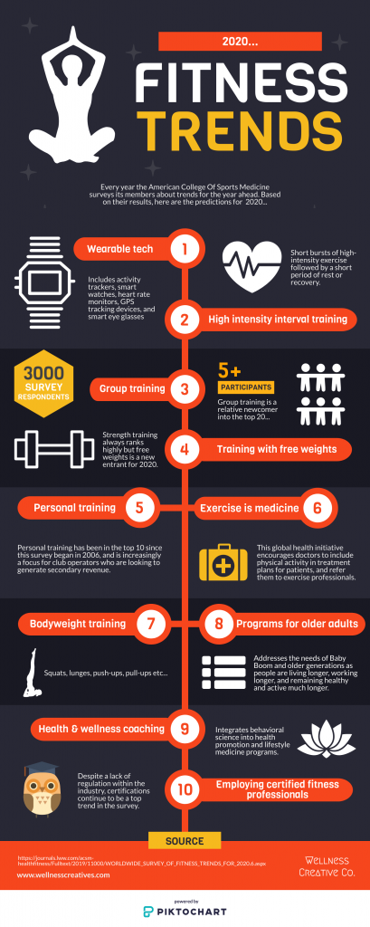2020 Fitness Trends Infographic