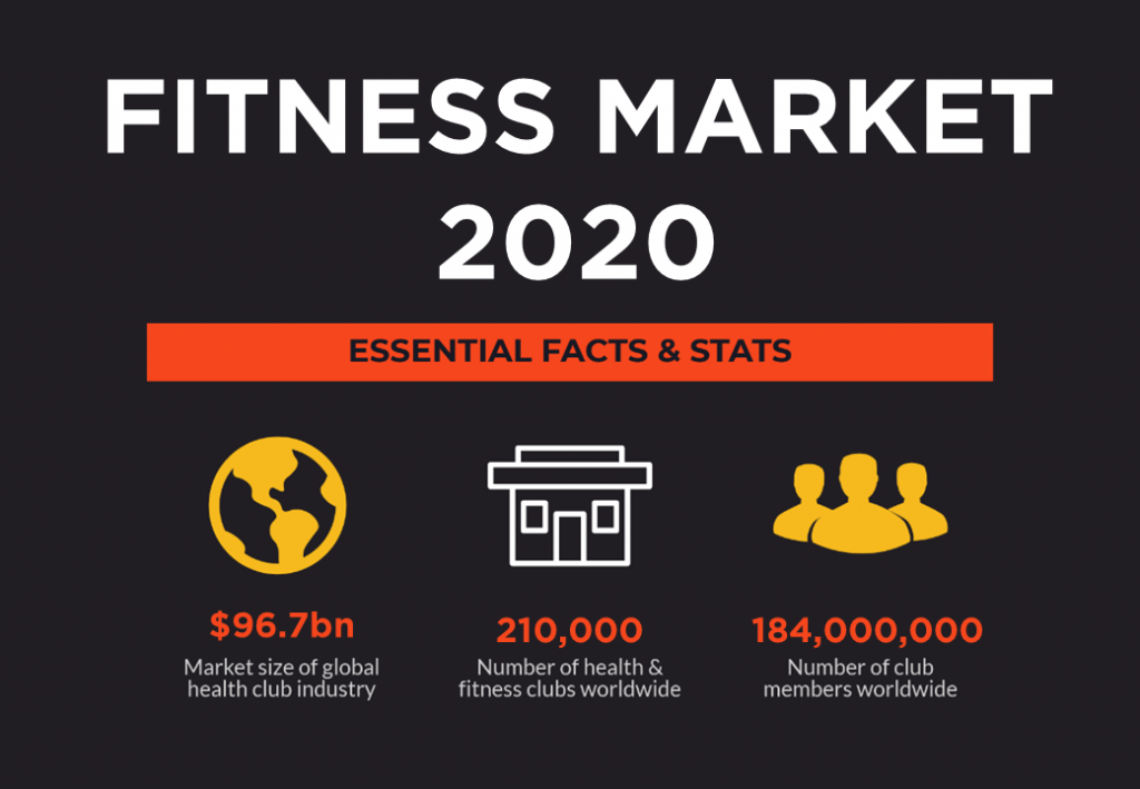 Fitness Industry Report Stats