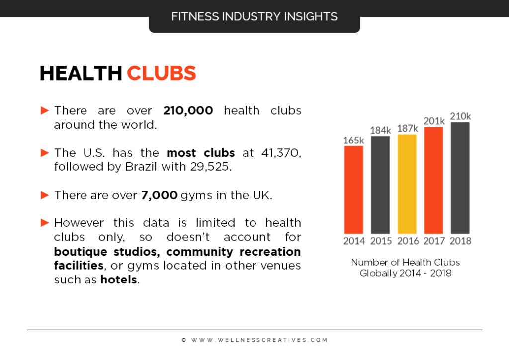 Health Club Industry Overview