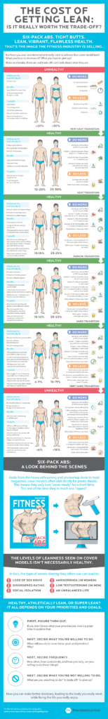 Body Fat Infographic