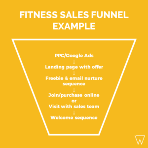 Fitness Sales Funnel Example