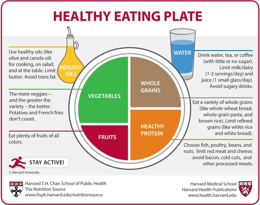 Harvard Healthy Eating Plate Infographic