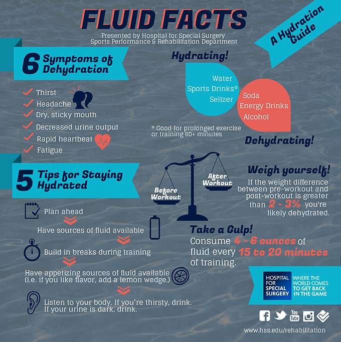 Water Hydration Infographic