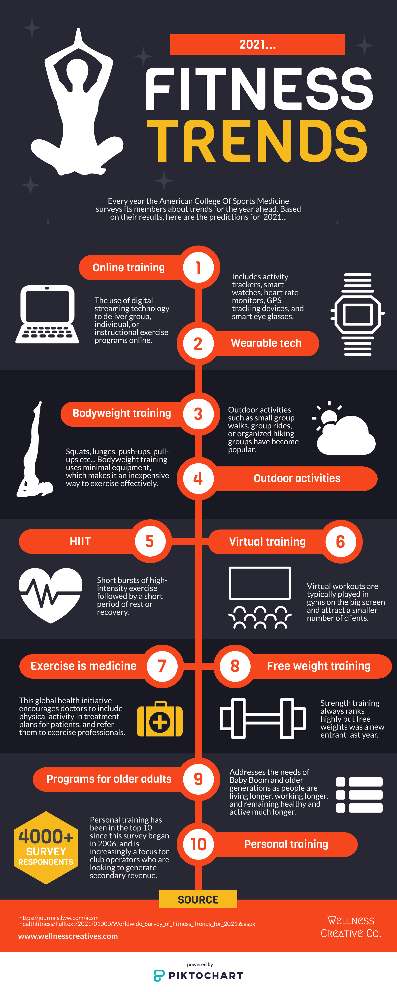 Fitness Trends 2021 Infographic
