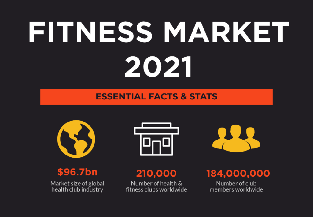 Fitness Market Overview